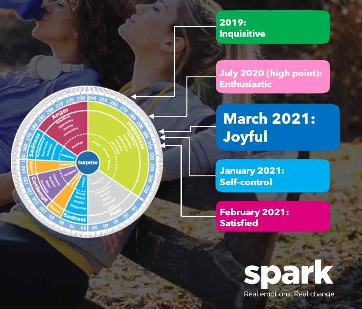 Spark Emotions March Wheel