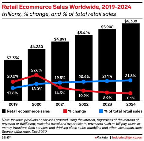 Global ecommerce pecentage of global sales
